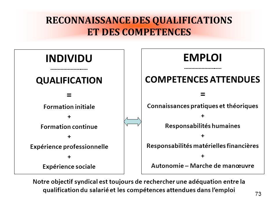RECONNAISSANCE DES QUALIFICATIONS ET DES COMPETENCES