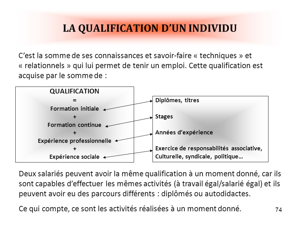 LA QUALIFICATION D'UN INDIVIDU