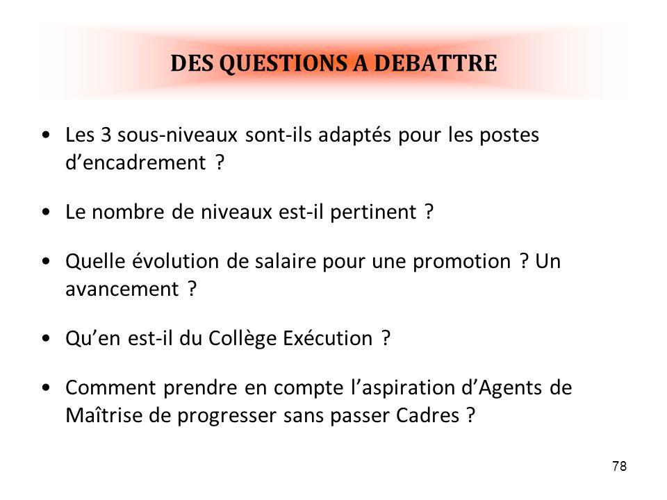 DES QUESTIONS A DEBATTRE