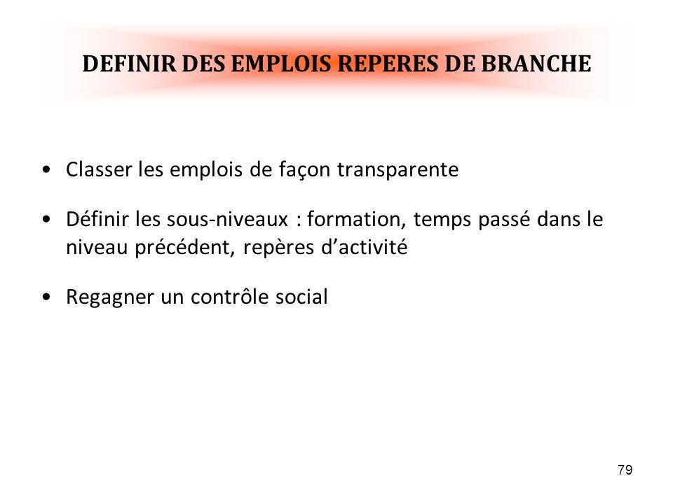 DEFINIR DES EMPLOIS REPERES DE BRANCHE