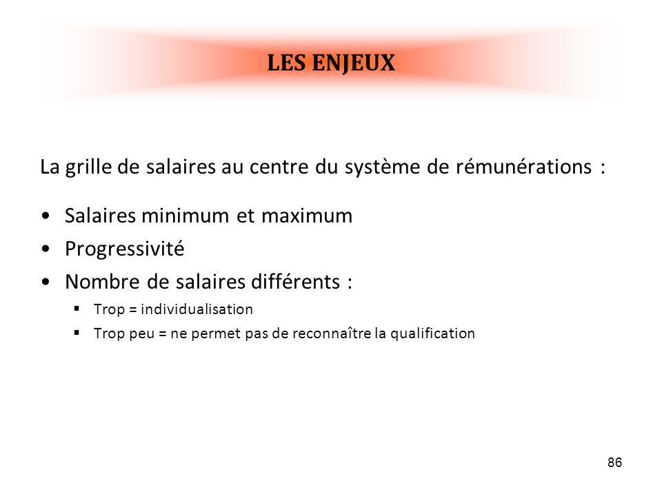 LES ENJEUX La grille de salaires au centre du système de rémunérations : Salaires minimum et maximum.