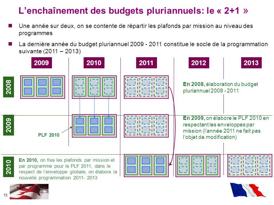 L'enchaînement des budgets pluriannuels: le « 2+1 »