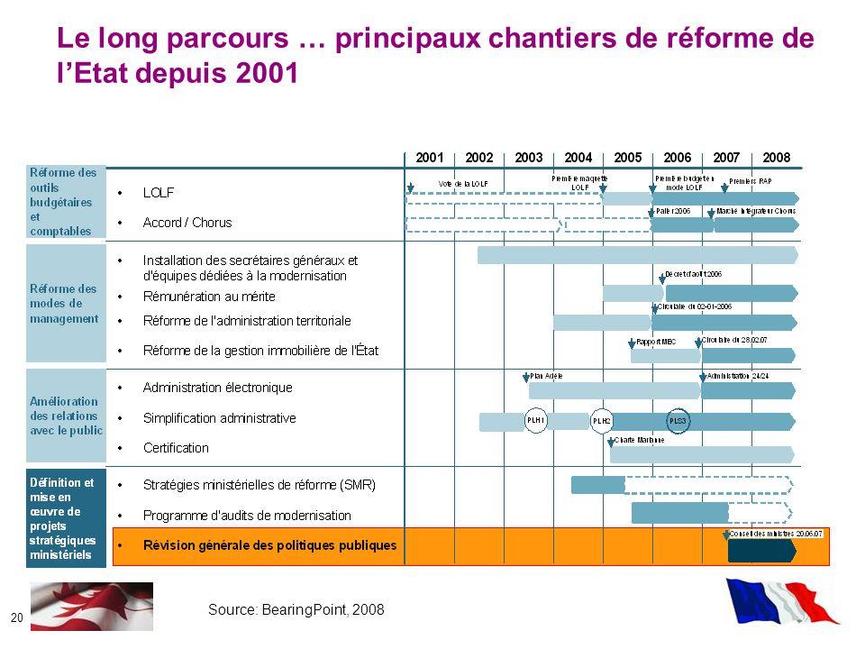 Le long parcours … principaux chantiers de réforme de l'Etat depuis 2001