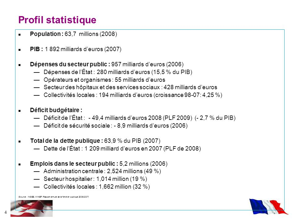 Profil statistique Population : 63,7 millions (2008)