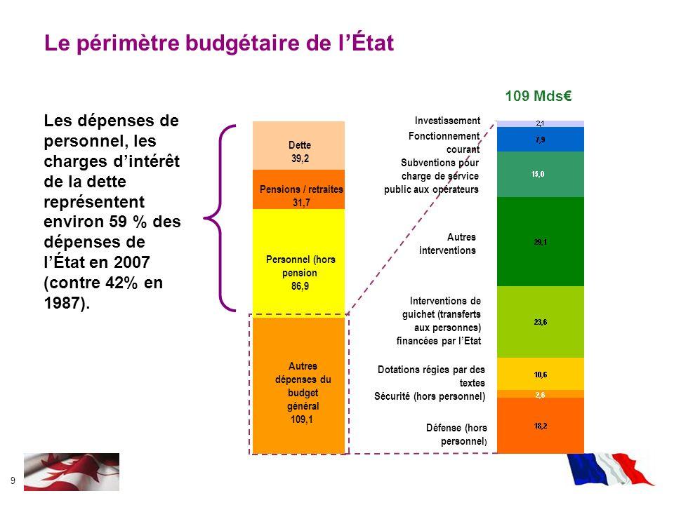 Le périmètre budgétaire de l'État
