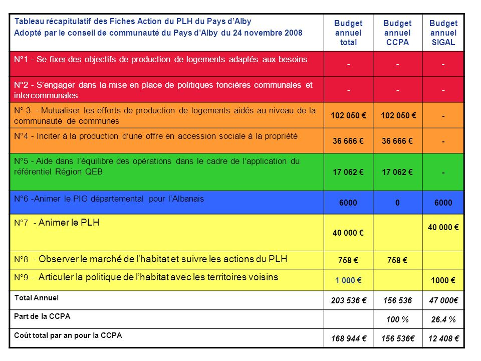 N°6 -Animer le PIG départemental pour l'Albanais N°7 - Animer le PLH
