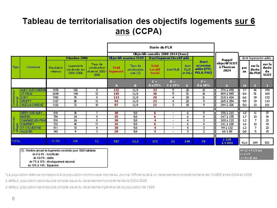 Tableau de territorialisation des objectifs logements sur 6 ans (CCPA)