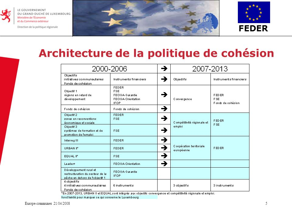 Architecture de la politique de cohésion