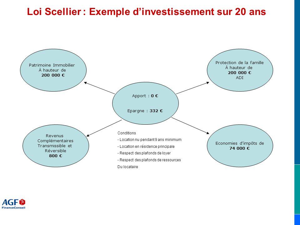 Loi Scellier : Exemple d'investissement sur 20 ans