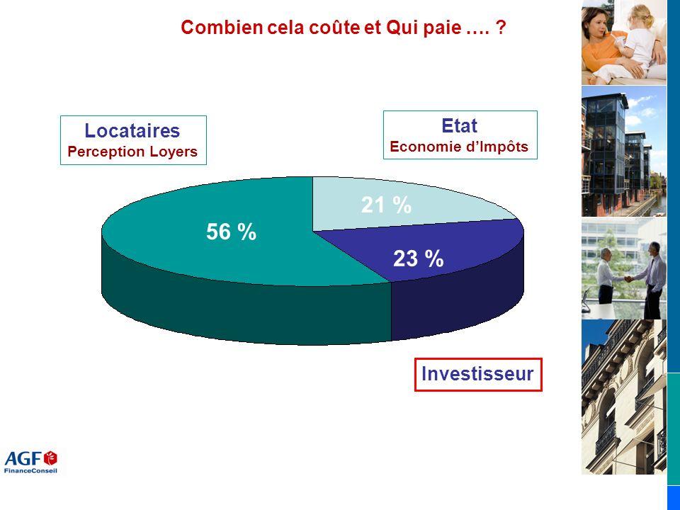 21 % 56 % 23 % Combien cela coûte et Qui paie …. Etat Locataires