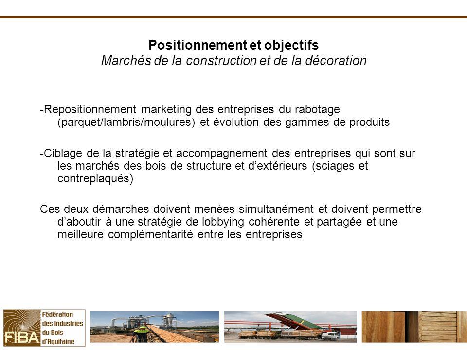 Positionnement et objectifs Marchés de la construction et de la décoration