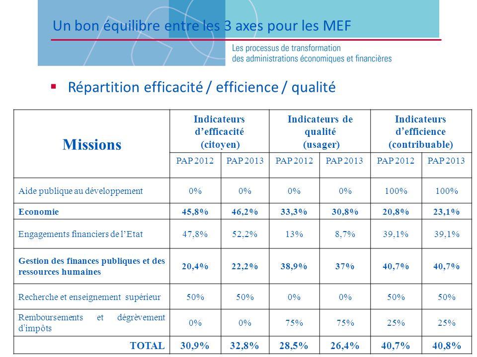 Un bon équilibre entre les 3 axes pour les MEF