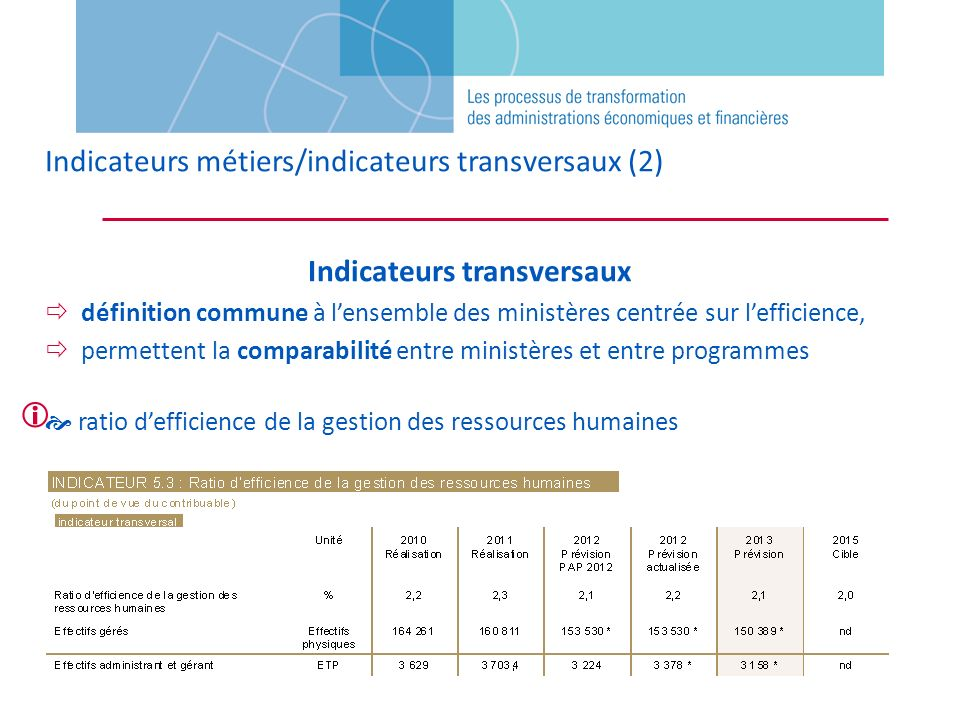 Indicateurs transversaux