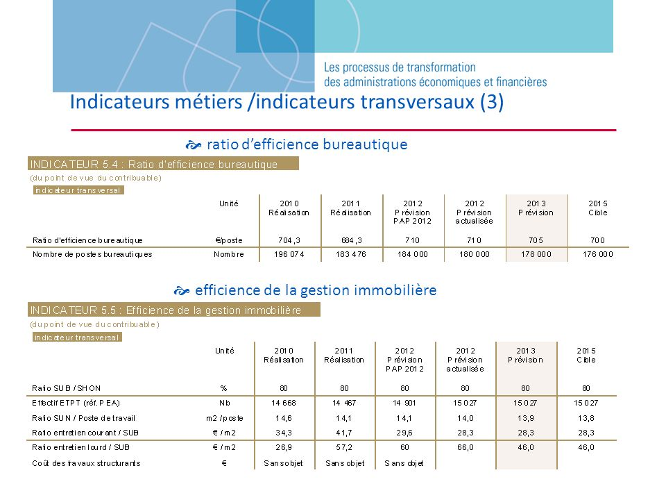 Indicateurs métiers /indicateurs transversaux (3)