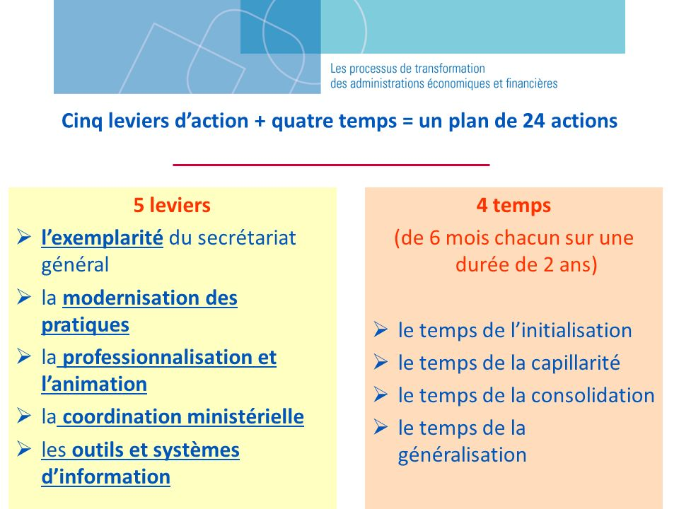 Cinq leviers d'action + quatre temps = un plan de 24 actions