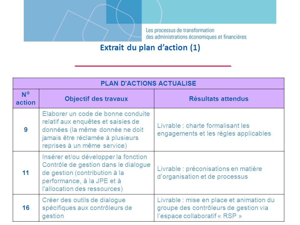 Extrait du plan d'action (1) PLAN D ACTIONS ACTUALISE