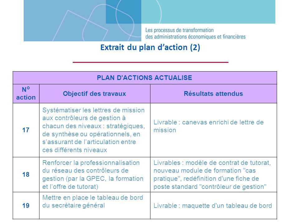 Extrait du plan d'action (2) PLAN D ACTIONS ACTUALISE