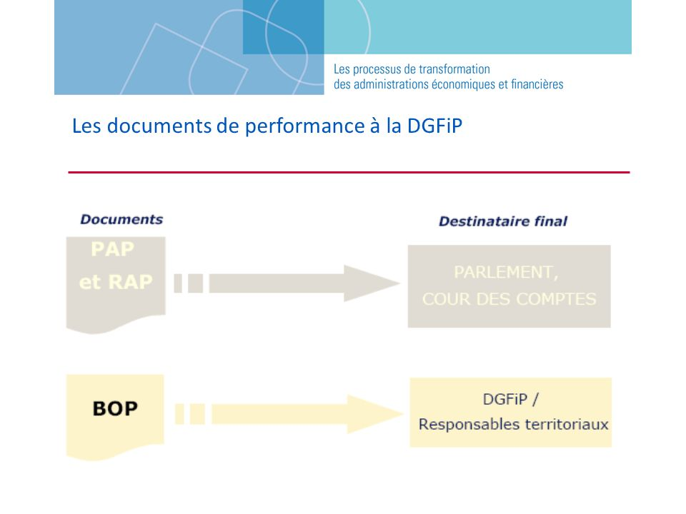 Les documents de performance à la DGFiP