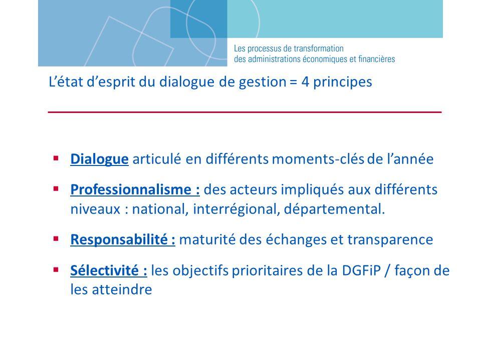 L'état d'esprit du dialogue de gestion = 4 principes