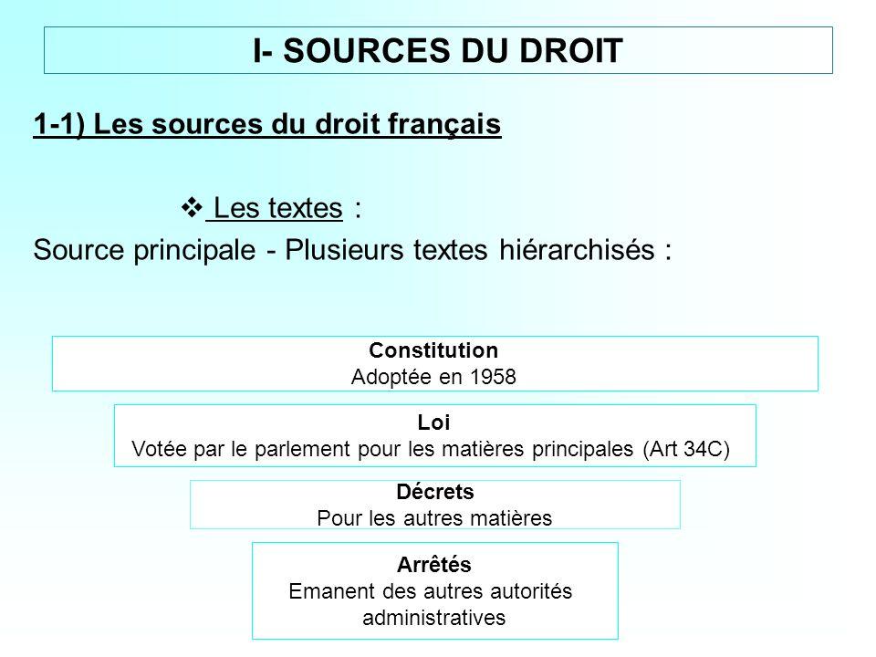 I- SOURCES DU DROIT 1-1) Les sources du droit français Les textes :
