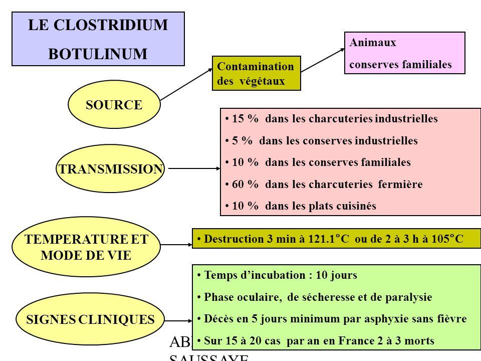 LE CLOSTRIDIUM BOTULINUM
