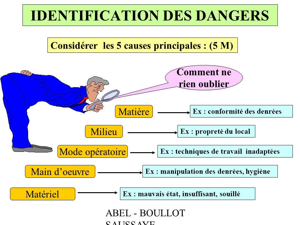 IDENTIFICATION DES DANGERS