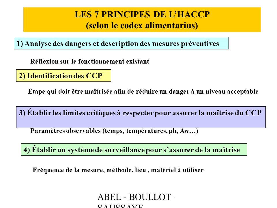 LES 7 PRINCIPES DE L'HACCP (selon le codex alimentarius)