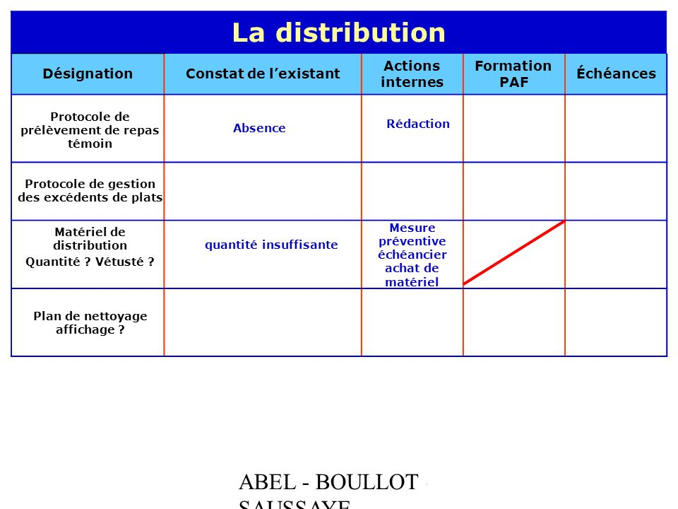La distribution ABEL - BOULLOT - SAUSSAYE Désignation