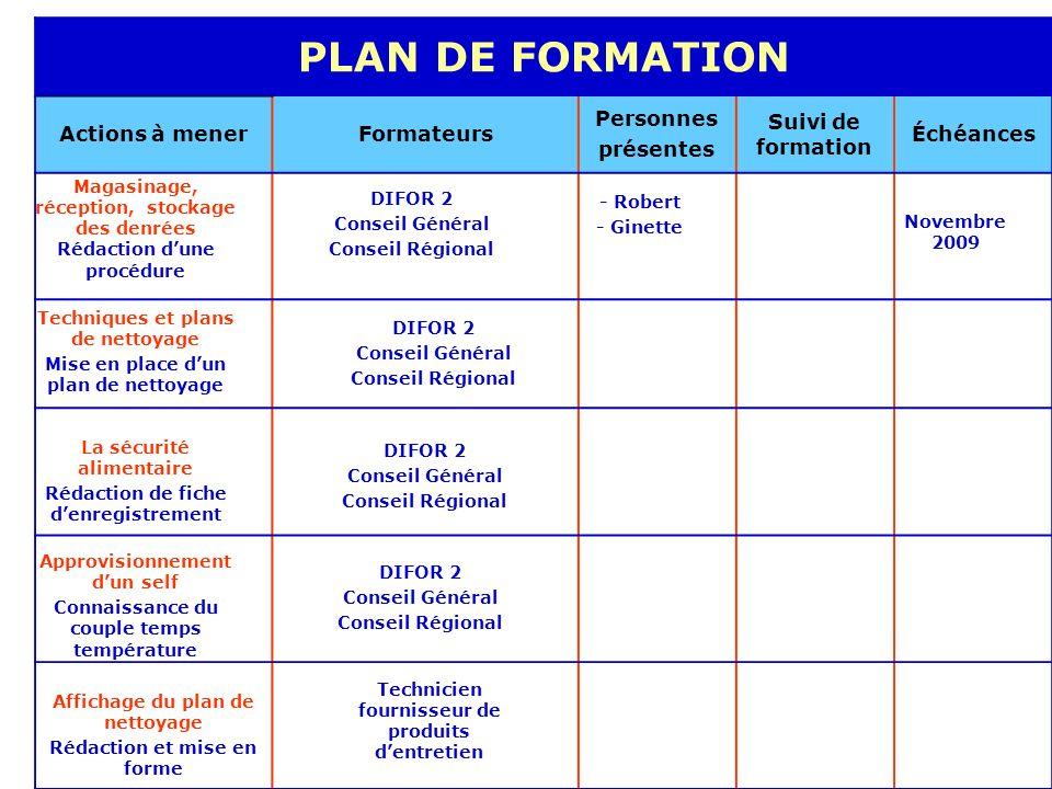 PLAN DE FORMATION ABEL - BOULLOT - SAUSSAYE Actions à mener Formateurs