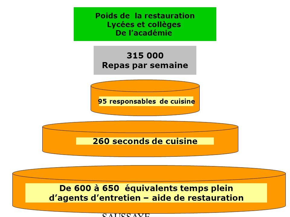 Hygi ne et securite en restauration nouveaux gestionnaires for Academie de cuisine summer camp