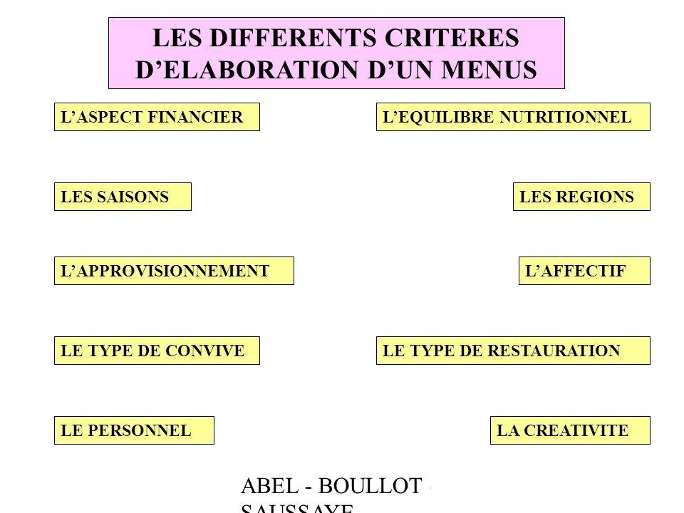 LES DIFFERENTS CRITERES D'ELABORATION D'UN MENUS