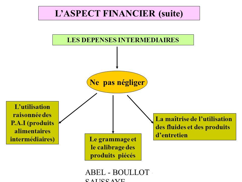 L'ASPECT FINANCIER (suite)