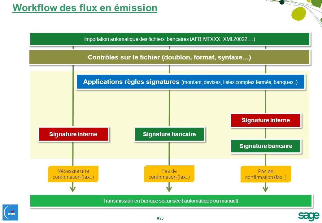 Workflow des flux en émission