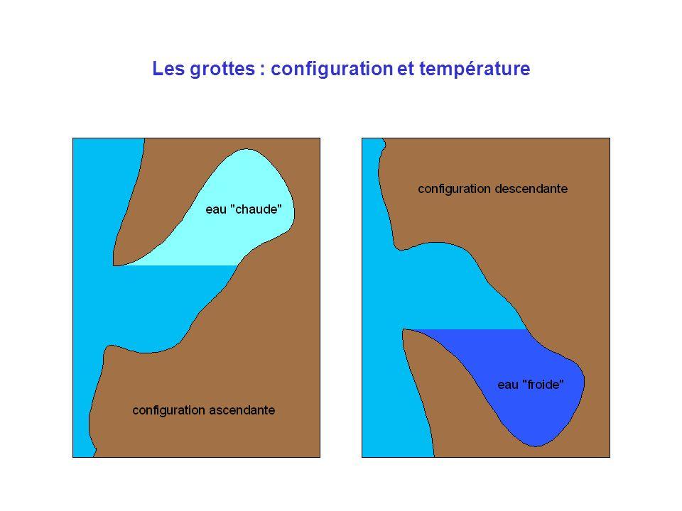 Les grottes : configuration et température