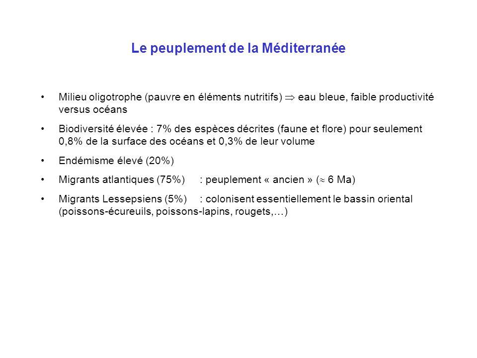 Le peuplement de la Méditerranée