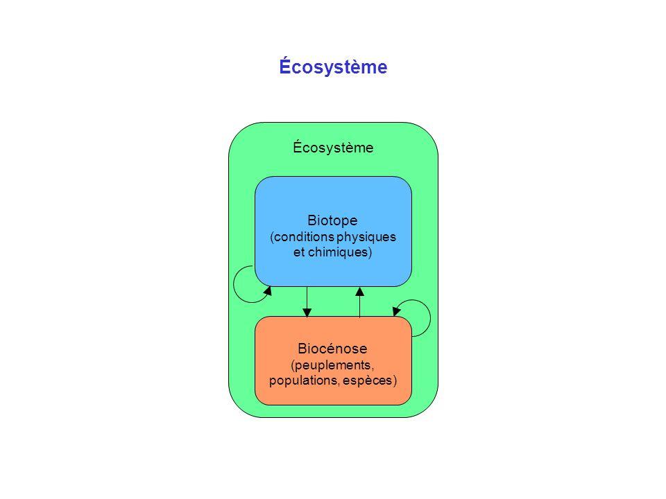 Écosystème Écosystème Biotope (conditions physiques et chimiques)