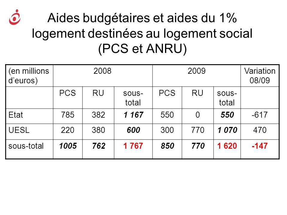 Aides budgétaires et aides du 1% logement destinées au logement social (PCS et ANRU)