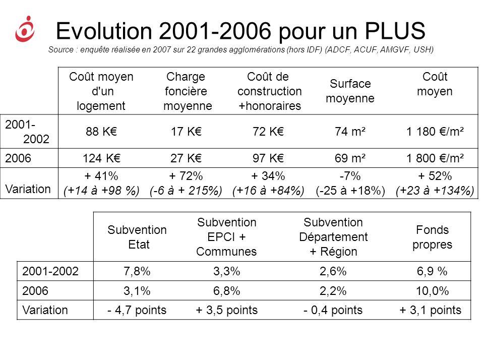Evolution 2001-2006 pour un PLUS Source : enquête réalisée en 2007 sur 22 grandes agglomérations (hors IDF) (ADCF, ACUF, AMGVF, USH)