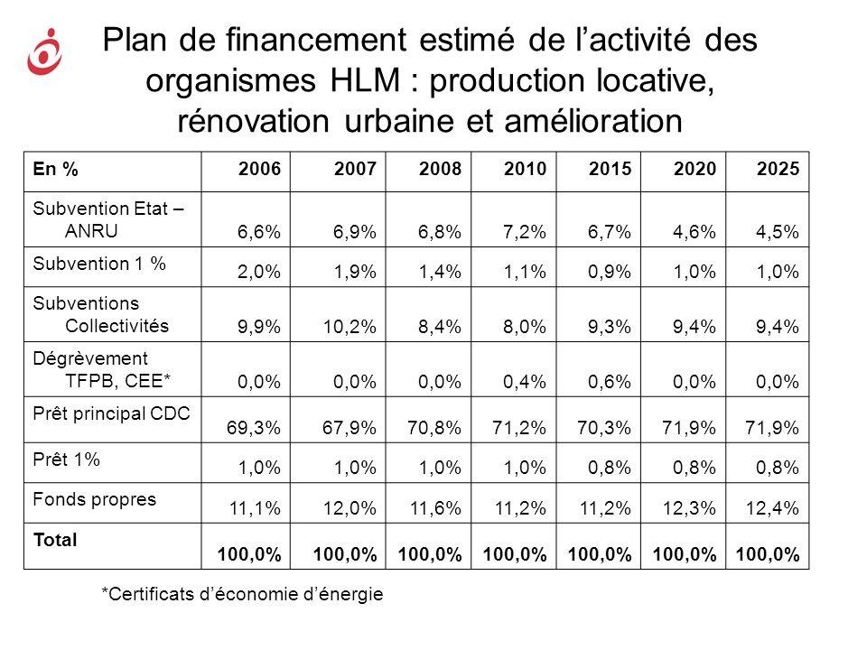 Plan de financement estimé de l'activité des organismes HLM : production locative, rénovation urbaine et amélioration