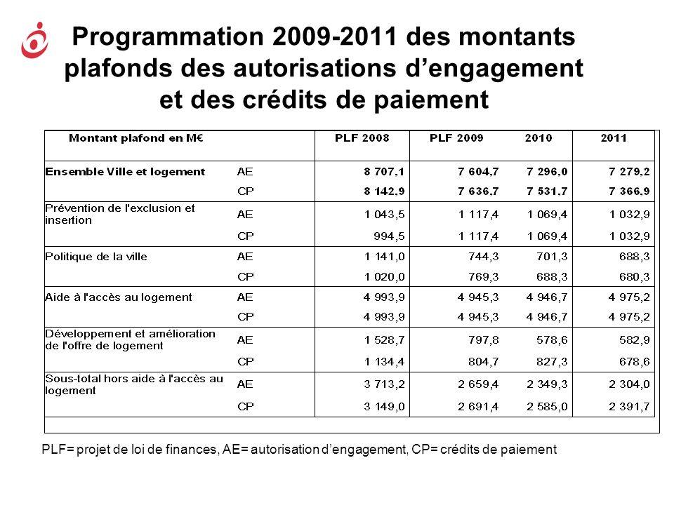 Programmation 2009-2011 des montants plafonds des autorisations d'engagement et des crédits de paiement