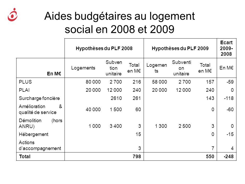 Aides budgétaires au logement social en 2008 et 2009