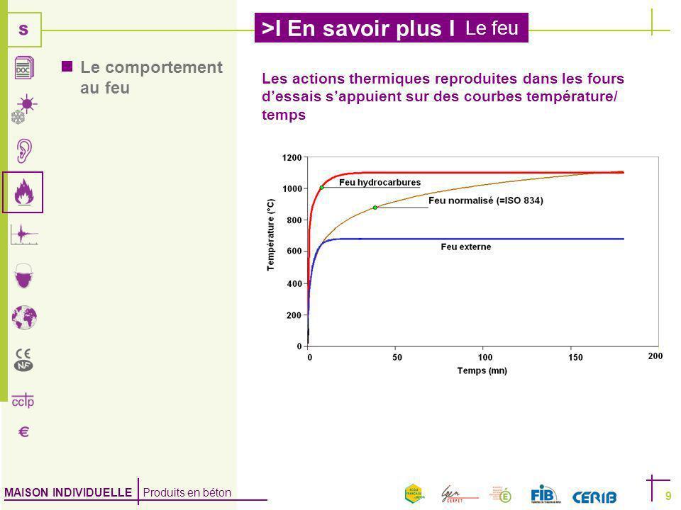 Le comportement au feu Les actions thermiques reproduites dans les fours d'essais s'appuient sur des courbes température/ temps.