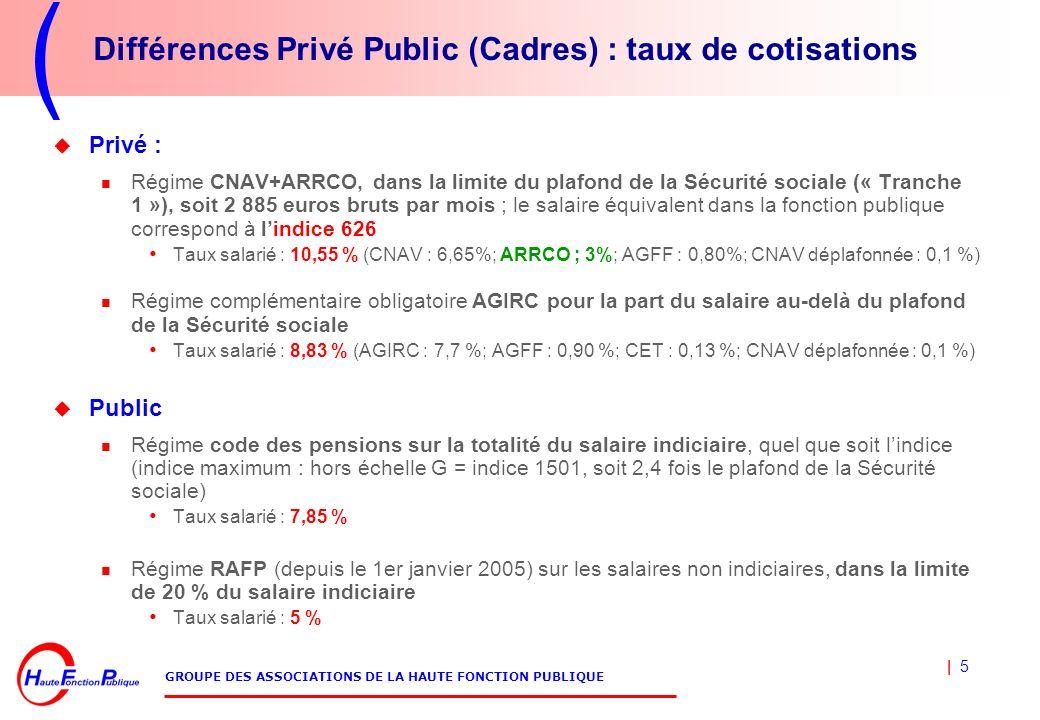 Différences Privé Public (Cadres) : taux de cotisations