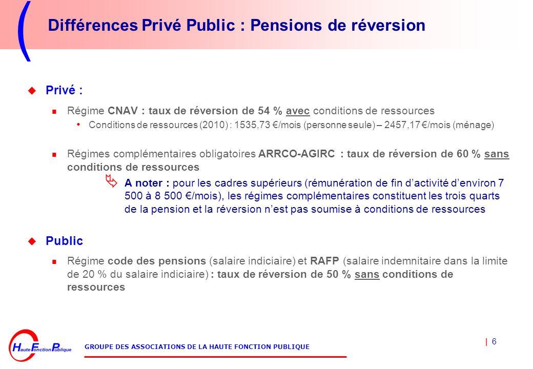Différences Privé Public : Pensions de réversion