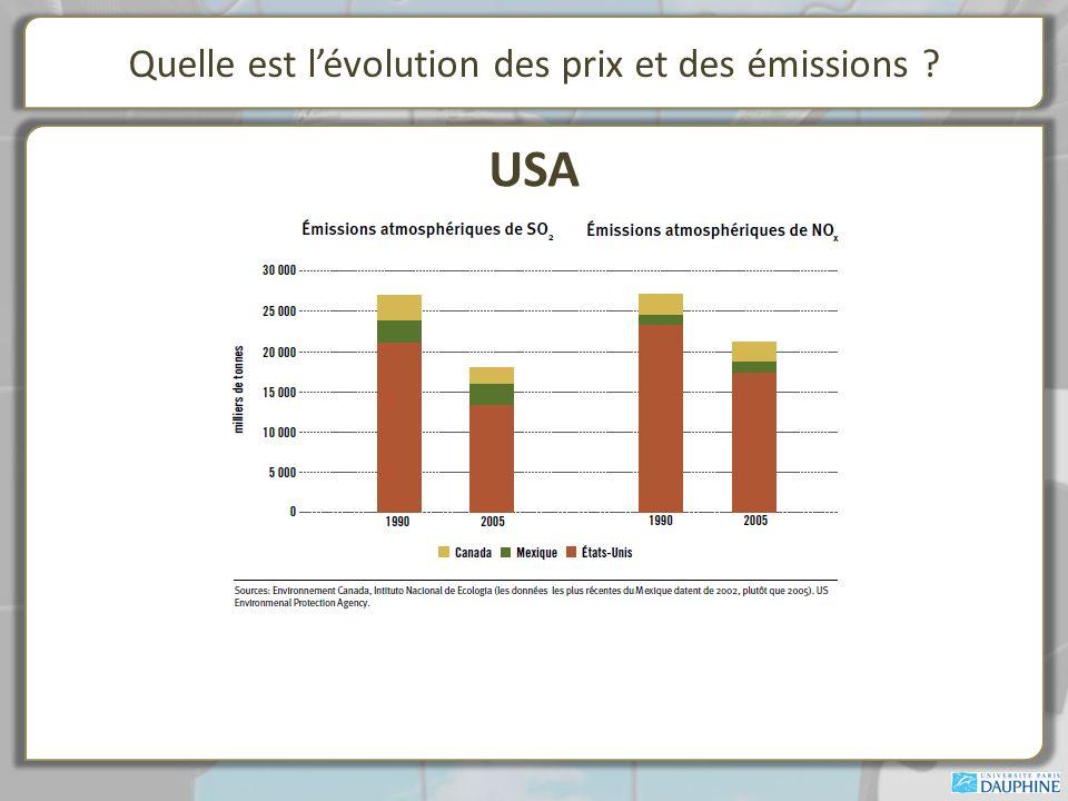 Quelle est l'évolution des prix et des émissions