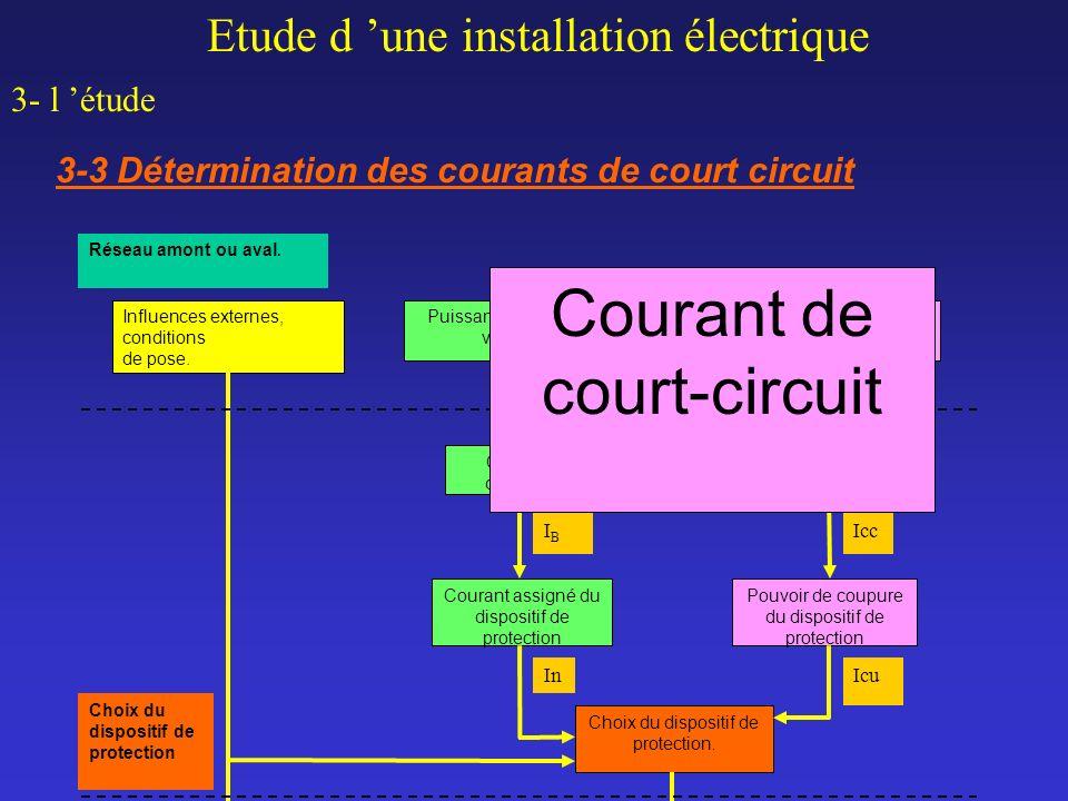 Courant de court-circuit