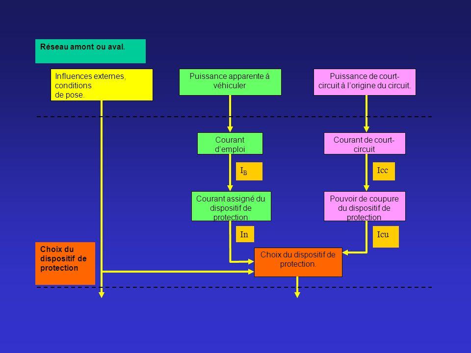 IB Icc In Icu Réseau amont ou aval. Influences externes, conditions