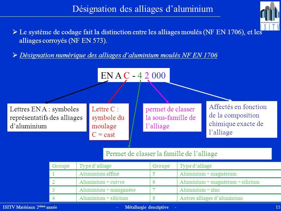 Désignation des alliages d'aluminium