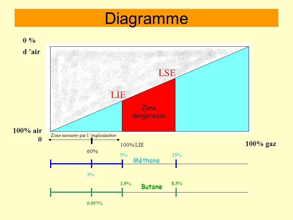 Diagramme LSE LIE 0 % d 'air 100% air 100% gaz Zone dangereuse Méthane