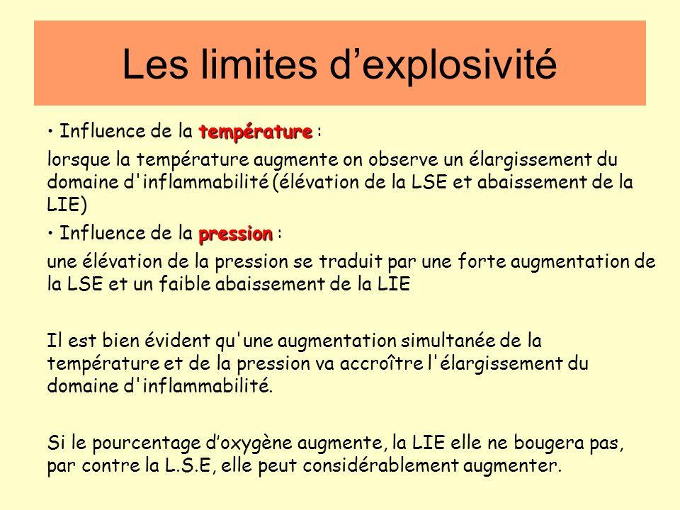 Les limites d'explosivité